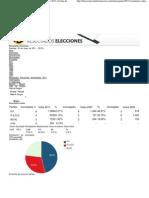 Resultats Eleccions Municipals 2011