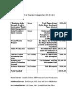 pta teacher grants for 2010