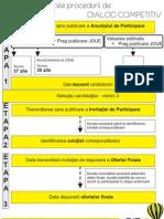 3 - Termene Publicare Anunturi in SEAP Dialog Competitiv
