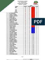 Penang Results Round 2
