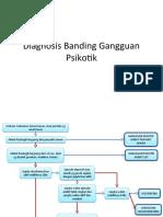 Diagnosis Banding Gangguan Psikotik
