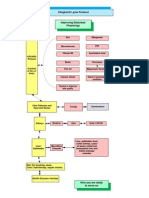 Flowchart Improving Disturbed Physiology