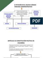 Derecho de Peticion Nuevo c.c. Adm