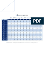 Amperage Chart