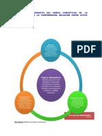 Organizador gráfico sobre el marco conceptual de la enseñanza para la comprensión