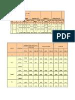 Purnea Census