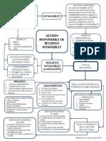 GESTIÓN RESPONSABLE DE RECURSOS INTANGIBLES - LA REPUTACIÓN (MAPA CONCEPTUAL) - JL
