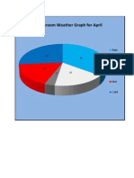 Pie Chart Weather