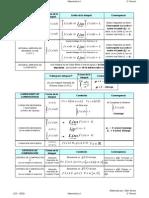 Fórmulas para el Segundo Parcial de Matemáticas II EECA UCV