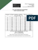 Kelken US Metric Chart ASTM A615 Grade 60 Rebar