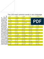 100 Most Common Words in Any Language[1]