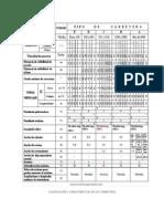 CLASIFICACION Y CARACTERÍSTICAS DE LAS CARRETERAS