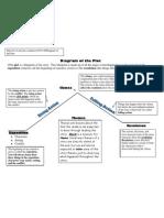 Diagram of the Plot