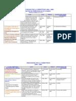 PRESS-BOOK SUR LA CORRUPTION (2004 – 2008)