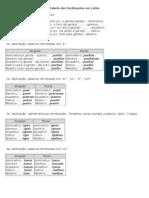 04 - Tabela das Declinações em Latim
