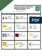 Summary of Lib Activities AY 2010-2011