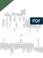MindMap for PRINCE2
