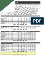 Summary I- Fraud Circulator Totals