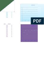 Grafica de Lineas Multiples