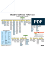 Stsadm Technical Reference