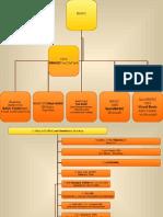 Cronologia de Lenguajes Procedurales