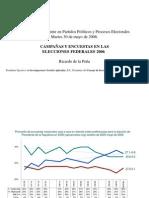 Campañas y encuestas en 2006