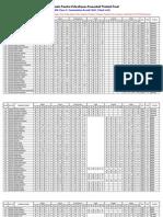 Class X 2011 Mark Sheet