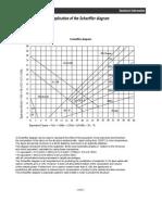 Schaeffler Diagram