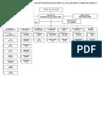 Struktur Organisasi Ponpes Al-Falah