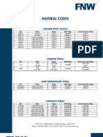Piping Material Selection Guide