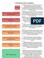 8 Steps to Developing a Service Catalog com
