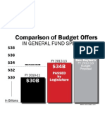 Comparison Budget Offers In General Spending