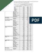 Immatricolati universitari 2006/2007. Tasso abbandono tra 1st e 2nd anno accademico.
