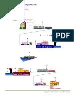 Cost Factors of Export-Import Goods
