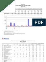 Balanza Comercial Venezuela - Portugal