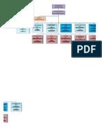 Struktur Komite Medik Bhayangkara Padang