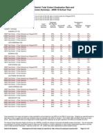 2010 CNY Public School Graduation Rates