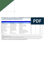 Melhores 10 Rendibilidades APFIPP (Semana 13-05-2011)