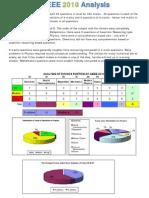 AIEEE 2010 Analysis