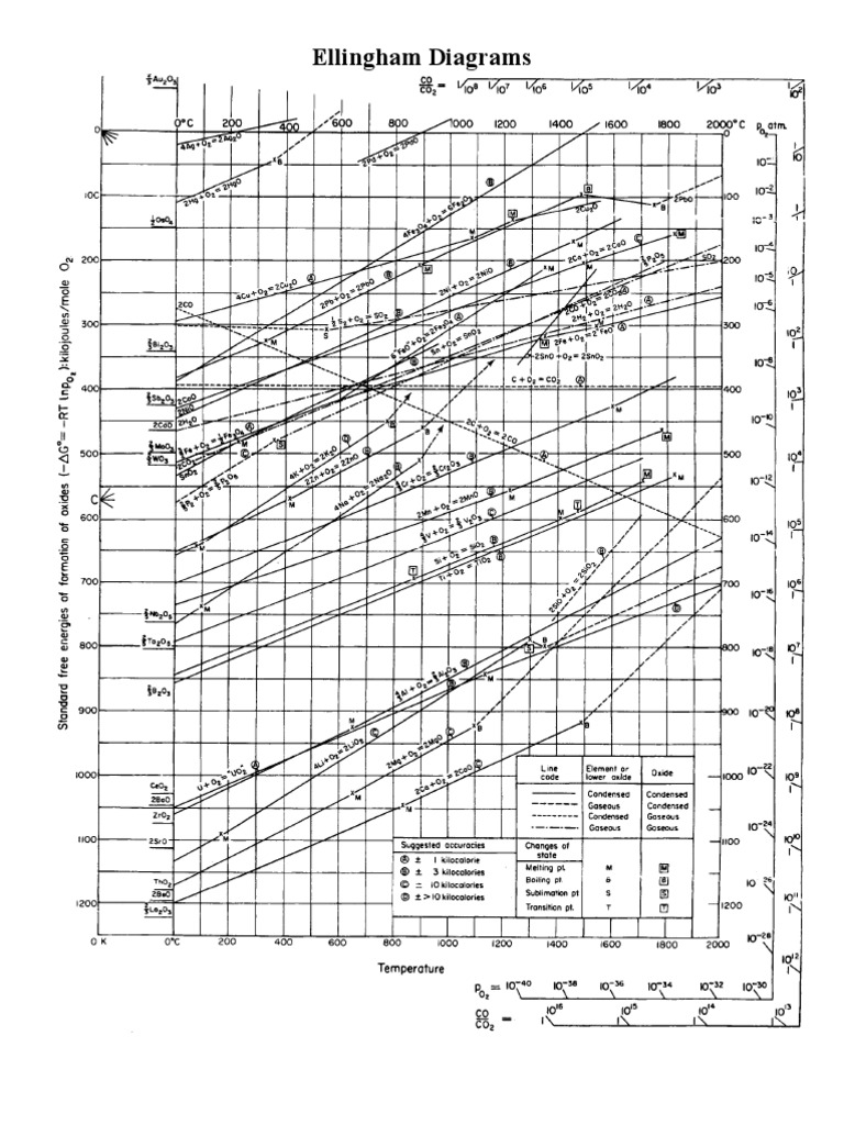 Ellingham diagrams gibbs free energy chemical reactions ccuart Image collections