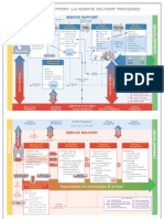 ITIL Process Map Wallchart