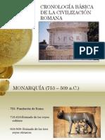 Cronologia de La Civilizacion Romana