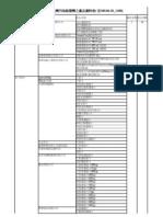 0620產品項目表