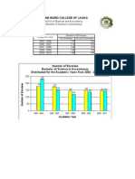 Enrollment Data for BSA for 5 Academic Years