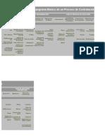 Flujograma Básico de un proceso de contratación pública