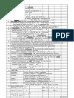 Limits Summary Sheet 063011