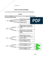 GCE O Level Chem Qualitative Analysis