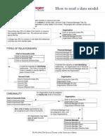 HowTo Read Data Model