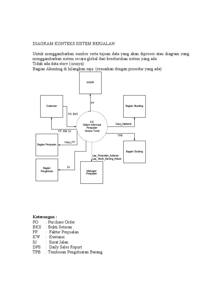 Diagram konteks sistem berjalan 1533602681v1 ccuart Image collections