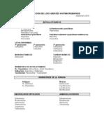 clasificacion_antimicrobianos